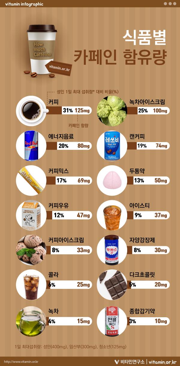 식품별 카페인 함유량