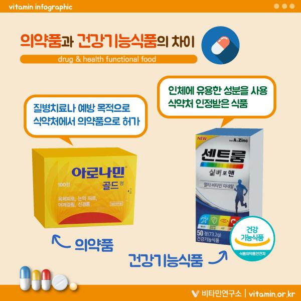 의약품과 건강기능식품의 차이